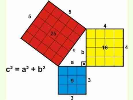 Verificação geométrica do Teorema de Pitágoras; neste caso: 9+16=25.
