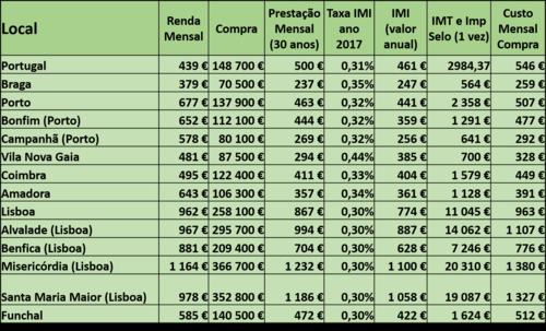 Tabela - Custos de renda e mensalidade ao Banco