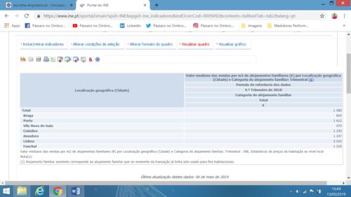 Preços de Mercado - Comparar com VPT, Estatísticas do INE.