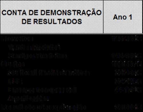 Demonstração de Resultados
