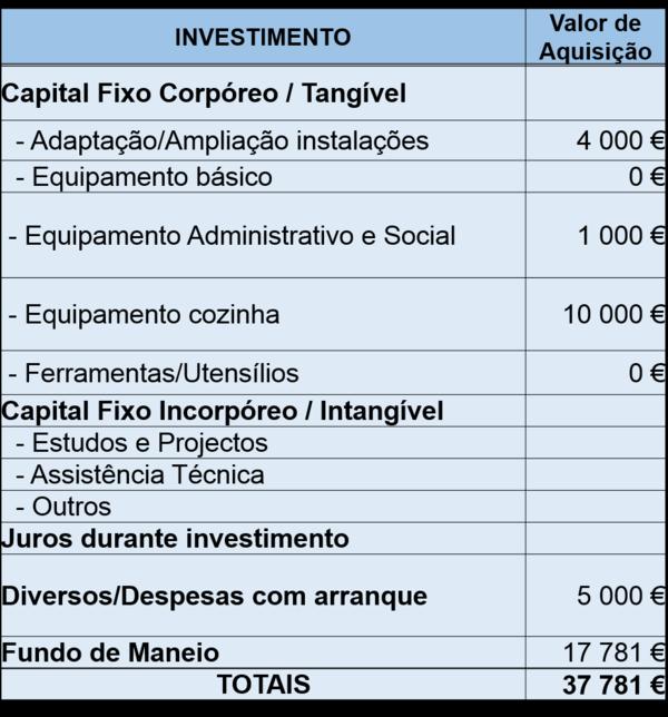 Investimento em Capital Fixo e Circulante