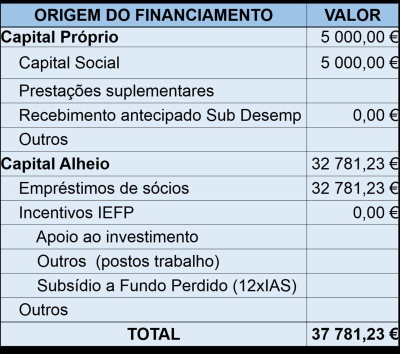 Origens do Financiamento Capital Próprio e Capital Alheio