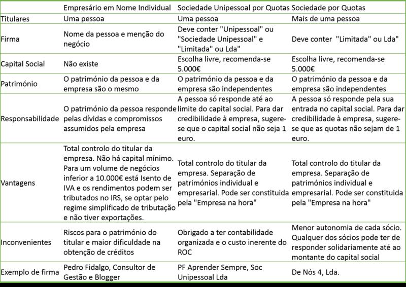 Tipos de Empresa, Capital Social e Constituição