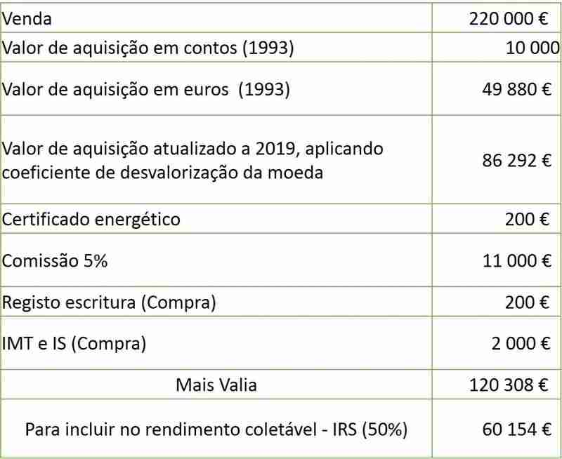Case 2 Calculate capital gains and taxation of capital gains