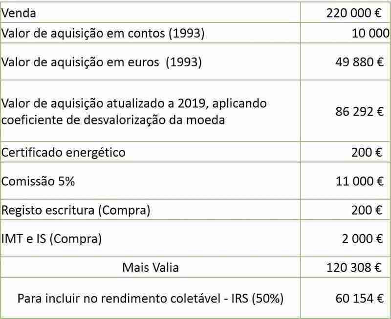 Caso 2 Calcular Mais Valias e Tributação de Mais Valias